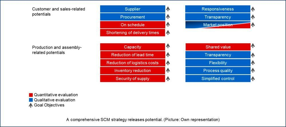 What is Supply Chain Management? Definition, Example & Objectives