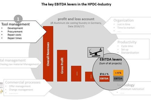 Key EBITDA Levers in the HPDC Industry: Tool Management