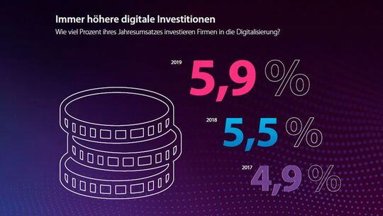 The investment in the digitisation of increase from year to year.