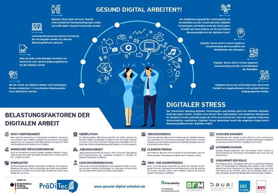 The load factors of the digital work in the 2019 study published in